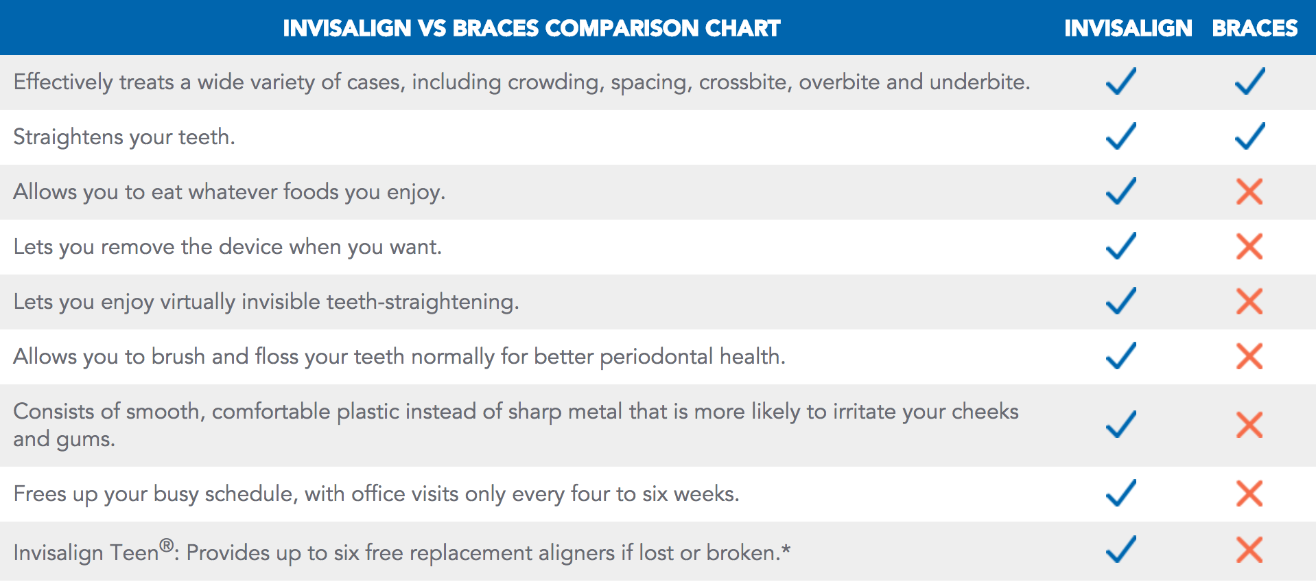 Invisalign Braces Comparison Chart